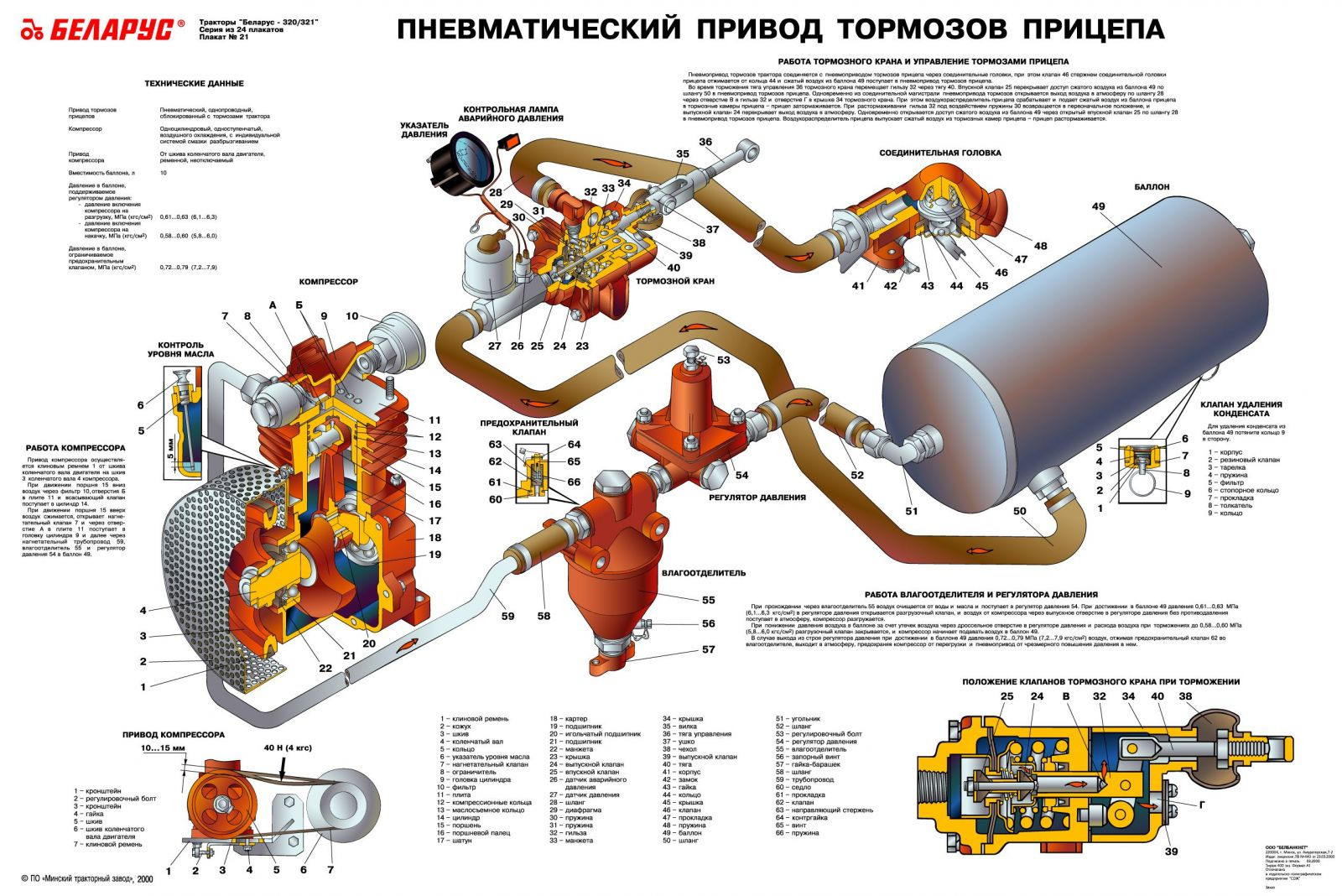 Технологическая карта №3. Возможные неисправности.