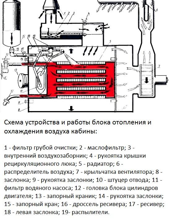 Блок МТЗ для обогрева и охлаждения кабины трактора