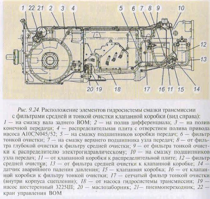 устройство элементов трансмиссии мтз