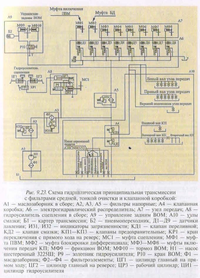 гидросистема трансмиссии мтз