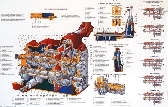 Схема коробки передач МТЗ – устройство и функции