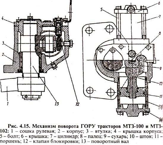 Обслуживание ГОРУ трактора МТЗ