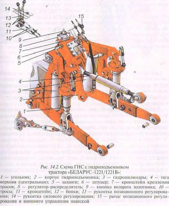 Особенности регулировки передней и задней навески МТЗ 1221