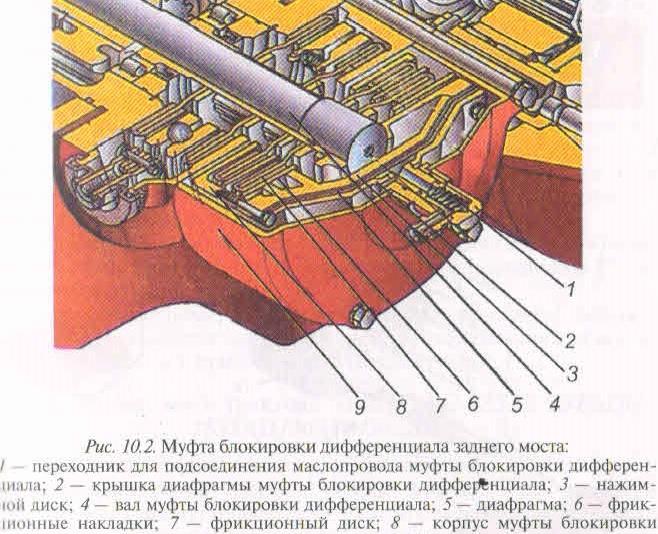 Особенности устройства дифференциала МТЗ 80.