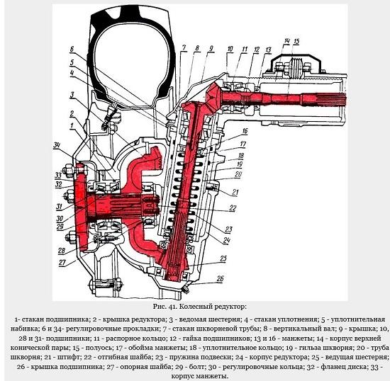 Особенности замены масла в бортовом редукторе МТЗ