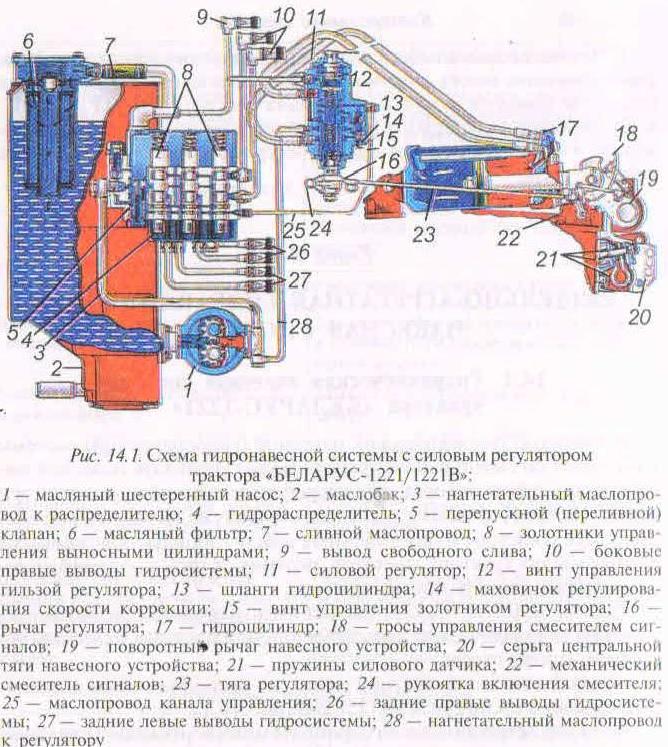Управление навесным оборудованием для МТЗ 1221