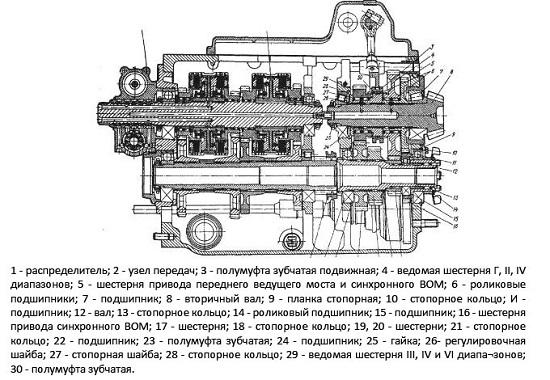 Замена коробки передач МТЗ 80 82 - краткая инструкция.