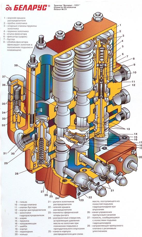 Гидросистема МТЗ - советы по регулировке и замене агрегатов.
