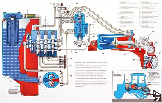Как регулировать гидросистему МТЗ - советы по ремонту