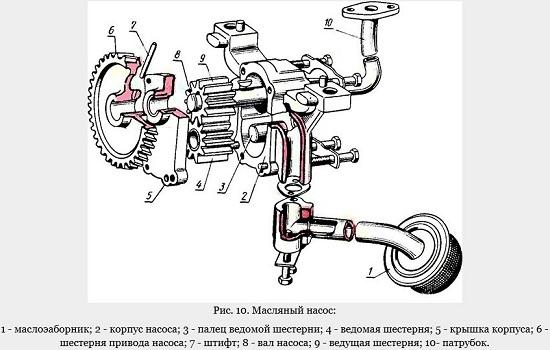устройство масляного насоса МТЗ 80