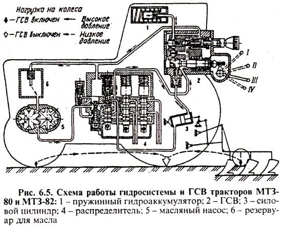 навеска трактора мтз 82