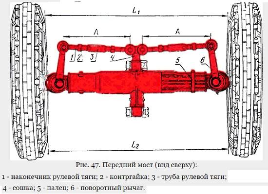 Ремкомплект наконечника рулевой тяги МТЗ ЮМЗ Т-40