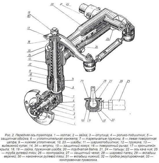передняя ось трактора мтз