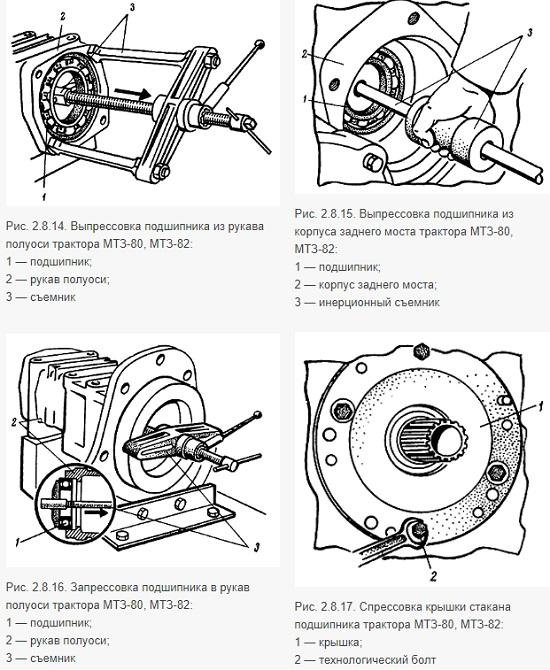 Ремонт рукавов МТЗ для полуосей – советы по демонтажу