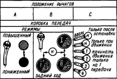 Обзор схемы переключения передач МТЗ