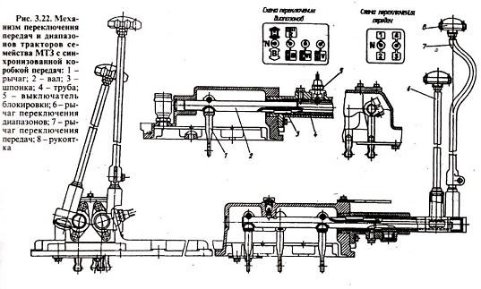 Схема переключения передач МТЗ и техобслуживание КПП трактора.