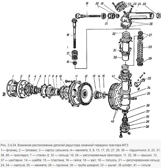 Шпильки МТЗ - устройство и назначение