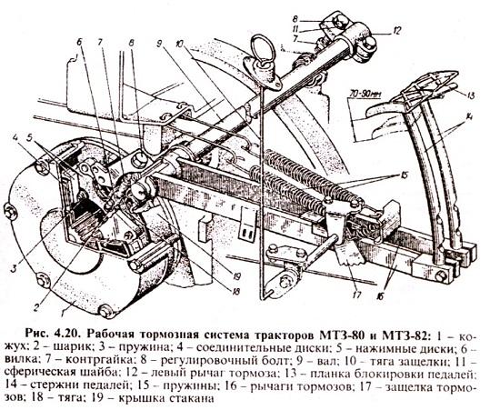 Регулировка стояночного тормоза МТЗ 80 82.