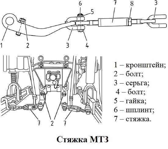 стяжка мтз и устройство механизма
