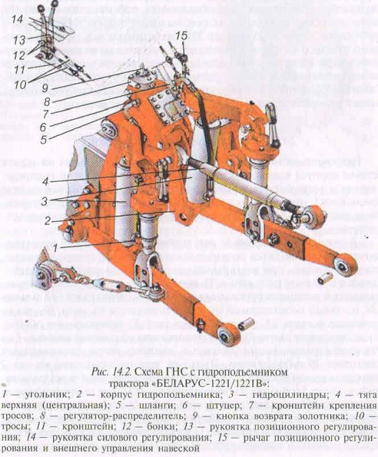 Задняя навеска МТЗ 1221 фото устройства системы
