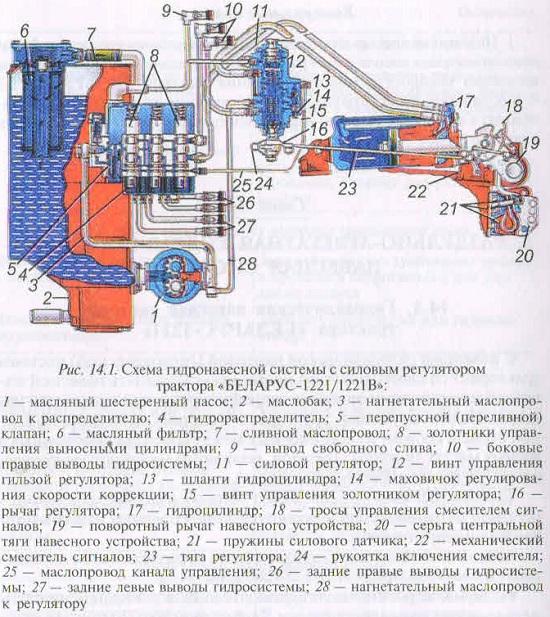 Задняя навеска МТЗ 1221